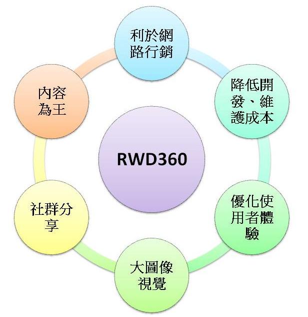 企业形象网站RWD360